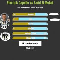 Pierrick Capelle vs Farid El Melali h2h player stats