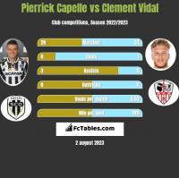 Pierrick Capelle vs Clement Vidal h2h player stats