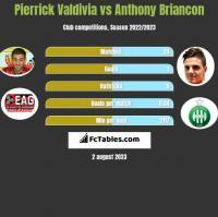 Pierrick Valdivia vs Anthony Briancon h2h player stats