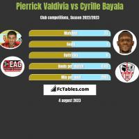 Pierrick Valdivia vs Cyrille Bayala h2h player stats