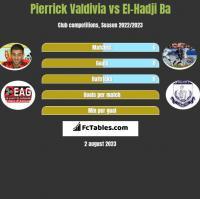 Pierrick Valdivia vs El-Hadji Ba h2h player stats