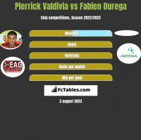 Pierrick Valdivia vs Fabien Ourega h2h player stats