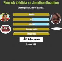 Pierrick Valdivia vs Jonathan Beaulieu h2h player stats