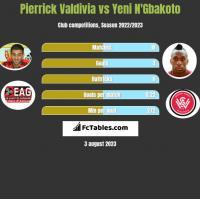 Pierrick Valdivia vs Yeni N'Gbakoto h2h player stats