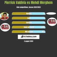 Pierrick Valdivia vs Mehdi Merghem h2h player stats