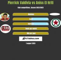 Pierrick Valdivia vs Aniss El Hriti h2h player stats