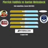 Pierrick Valdivia vs Gaetan Weissbeck h2h player stats