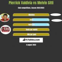 Pierrick Valdivia vs Melvin Sitti h2h player stats