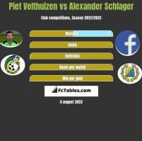 Piet Velthuizen vs Alexander Schlager h2h player stats