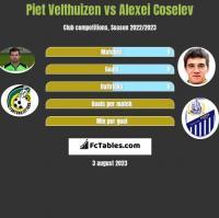 Piet Velthuizen vs Alexei Coselev h2h player stats