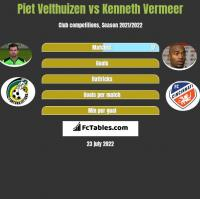 Piet Velthuizen vs Kenneth Vermeer h2h player stats