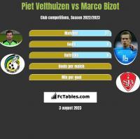 Piet Velthuizen vs Marco Bizot h2h player stats