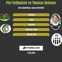 Piet Velthuizen vs Thomas Gebauer h2h player stats