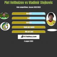 Piet Velthuizen vs Vladimir Stojkovic h2h player stats