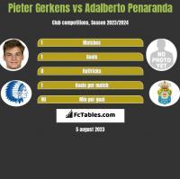 Pieter Gerkens vs Adalberto Penaranda h2h player stats