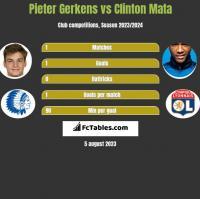 Pieter Gerkens vs Clinton Mata h2h player stats