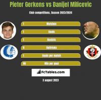 Pieter Gerkens vs Danijel Milicevic h2h player stats