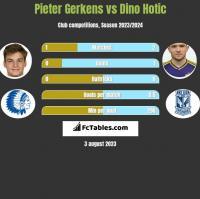Pieter Gerkens vs Dino Hotic h2h player stats