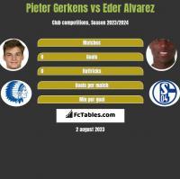 Pieter Gerkens vs Eder Alvarez h2h player stats