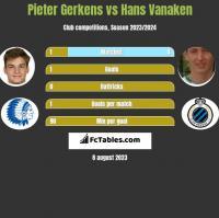 Pieter Gerkens vs Hans Vanaken h2h player stats