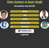 Pieter Gerkens vs Nacer Chadli h2h player stats