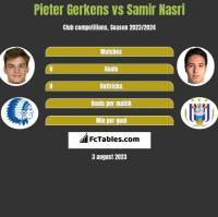 Pieter Gerkens vs Samir Nasri h2h player stats