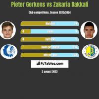 Pieter Gerkens vs Zakaria Bakkali h2h player stats