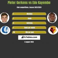 Pieter Gerkens vs Edo Kayembe h2h player stats