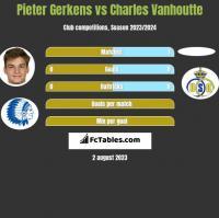 Pieter Gerkens vs Charles Vanhoutte h2h player stats