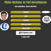 Pieter Gerkens vs Yari Verschaeren h2h player stats