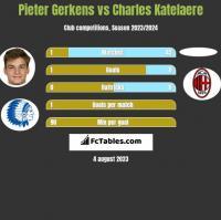 Pieter Gerkens vs Charles Katelaere h2h player stats