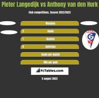 Pieter Langedijk vs Anthony van den Hurk h2h player stats