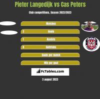 Pieter Langedijk vs Cas Peters h2h player stats