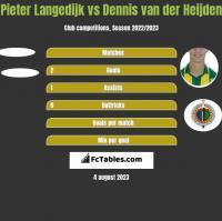 Pieter Langedijk vs Dennis van der Heijden h2h player stats