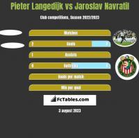 Pieter Langedijk vs Jaroslav Navratil h2h player stats