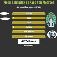Pieter Langedijk vs Paco van Moorsel h2h player stats
