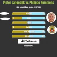Pieter Langedijk vs Philippe Rommens h2h player stats