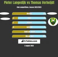 Pieter Langedijk vs Thomas Verheijdt h2h player stats