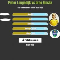 Pieter Langedijk vs Urho Nissila h2h player stats