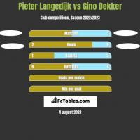 Pieter Langedijk vs Gino Dekker h2h player stats