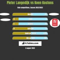 Pieter Langedijk vs Koen Kostons h2h player stats