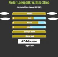 Pieter Langedijk vs Enzo Stroo h2h player stats