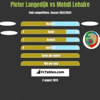 Pieter Langedijk vs Mehdi Lehaire h2h player stats