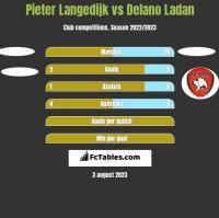 Pieter Langedijk vs Delano Ladan h2h player stats