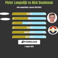 Pieter Langedijk vs Nick Doodeman h2h player stats