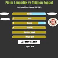 Pieter Langedijk vs Thijmen Goppel h2h player stats