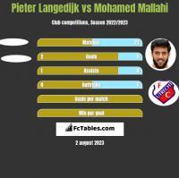 Pieter Langedijk vs Mohamed Mallahi h2h player stats