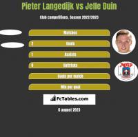 Pieter Langedijk vs Jelle Duin h2h player stats