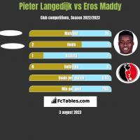 Pieter Langedijk vs Eros Maddy h2h player stats