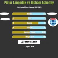 Pieter Langedijk vs Hicham Acheffay h2h player stats